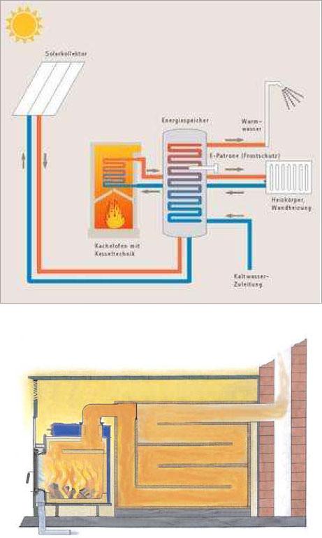 chauffage bois avec un po le de masse. Black Bedroom Furniture Sets. Home Design Ideas